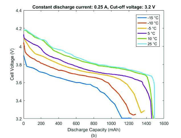 DisCharge temperature characteristics of a Li ion cell at 20C rate b