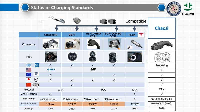 Status of charging standards